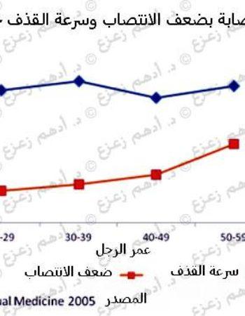 دكتور أمراض ذكورة - د.أدهم زعزع استشاري طب وجراحة أمراض الذكورة Dr Adham Zazou Andrology Doctor in Giza cairo egypt 8